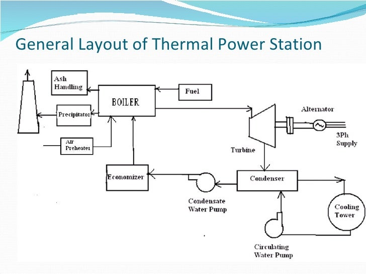 Wiring Diagram Additionally Thermal Power Plant Diagram On Wiring