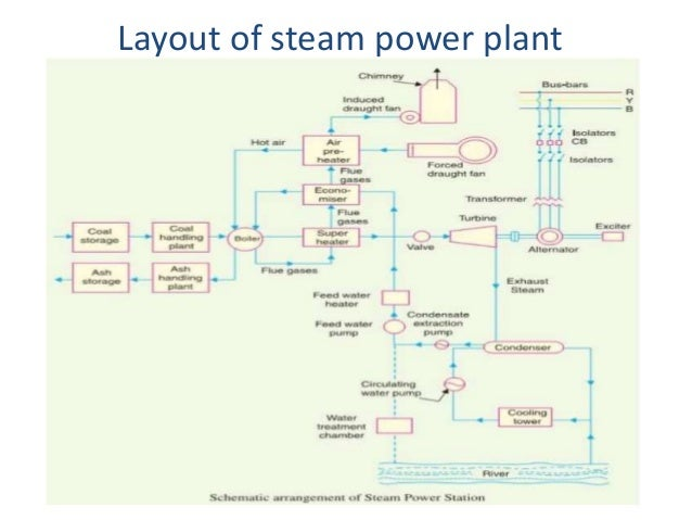 thermal power plant Coal Power Plant Clip Art working on rankine cycle; 6 layout