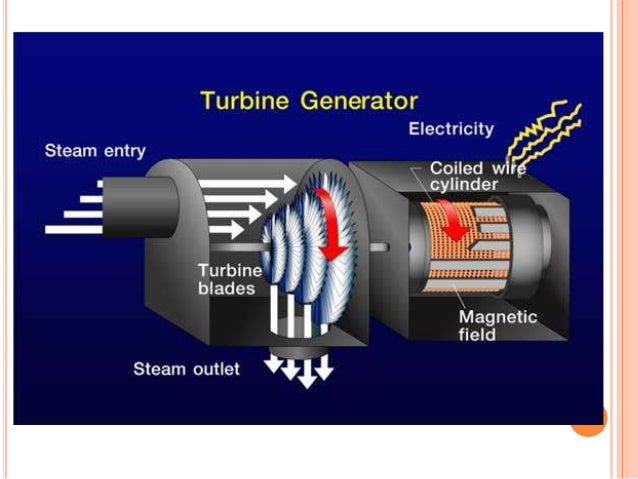 power plant generators. 20. Power Plant Generators T