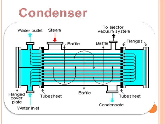 thermal power plant full detail about plant and parts (also contain\u2026Thermal Power Plant Full Diagram #18