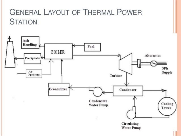Power Plant Layout Diagram