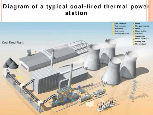 thermal power plant full detail about plant and parts (also contain\u2026 Thermal Power Plant Icon diagram of a typical coal f i red thermal power stat ion