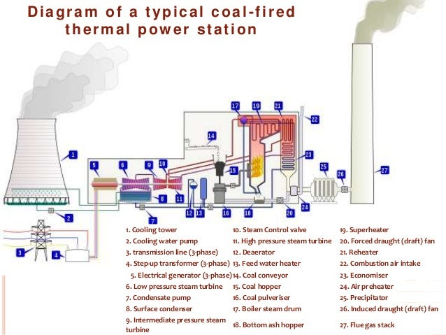 thermal power plant full detail about plant and parts also contain rh slideshare net Coal Power Plant Diagram Coal Power Plant Boiler