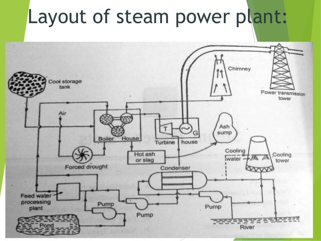 layout of steam power plant: