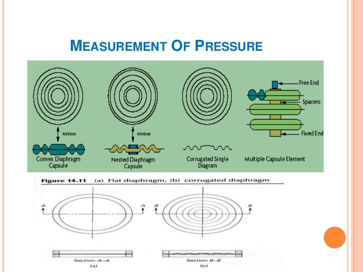 MEASUREMENT OF PRESSURE   Bellows     Manufactured from     Brass, Brass alloys,       Stainless steel.    Used for low p...