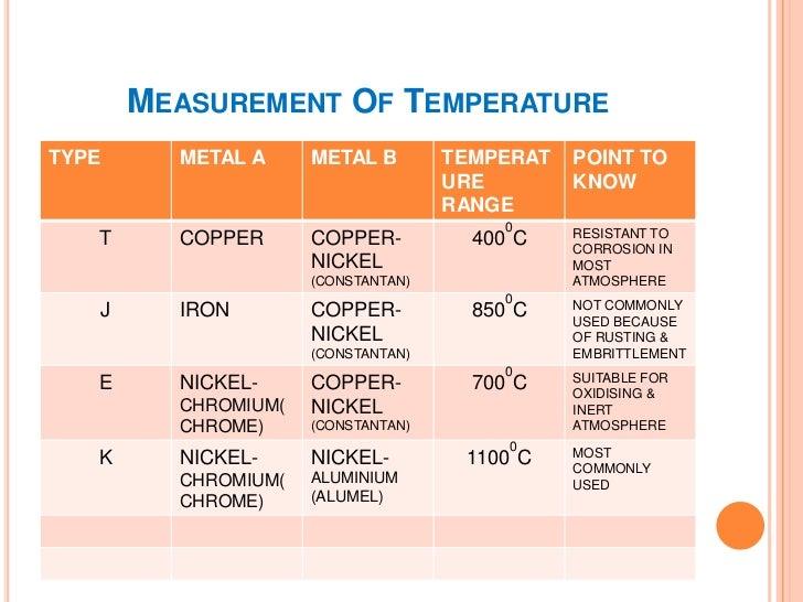 MEASUREMENT OF TEMPERATURETYPE      METAL A     METAL B    TEMPERAT   POINT TO                                 URE        ...