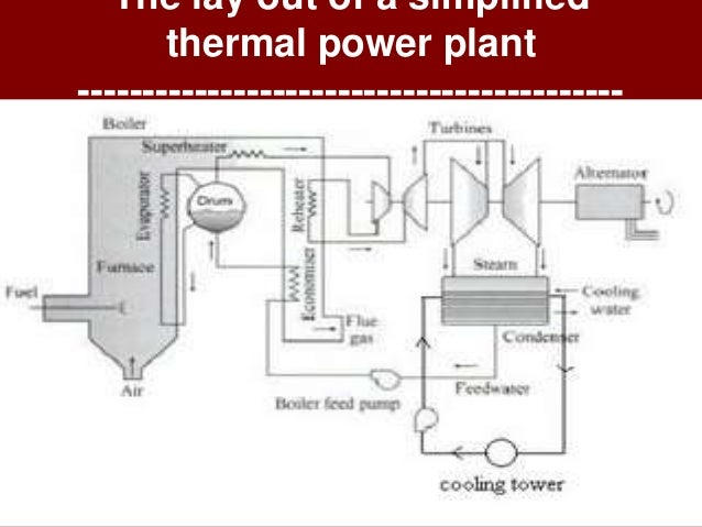 thermal power plant layoutarrangement of coal fired (thermal) power plant