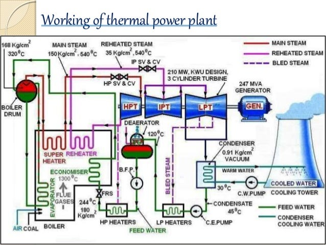 Thermal power plant ppt