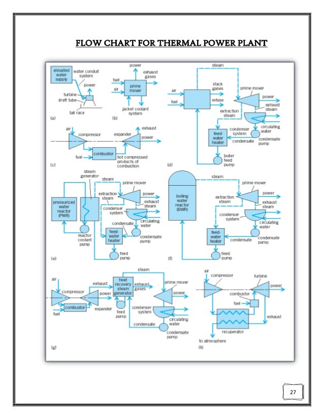 Thermal Power Plant Process Diagram - Basic Guide Wiring Diagram •