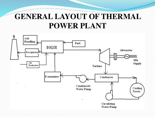 thermal power plant layout and operation ppt wiring diagram