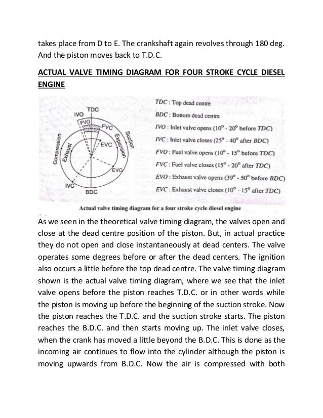 valve timing diagram of two stroke four stroke engine 2 638?cb=1492702975 valve timing diagram of two stroke & four stroke engine stroke diagram at aneh.co