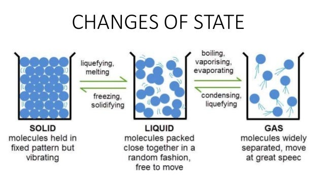 Thermal Properties Of Matter 38014197 on Solid Liquid Gas Worksheet