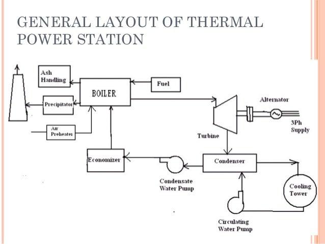 Captive Power Plant Flow Diagram Simple Wiring Diagram Site