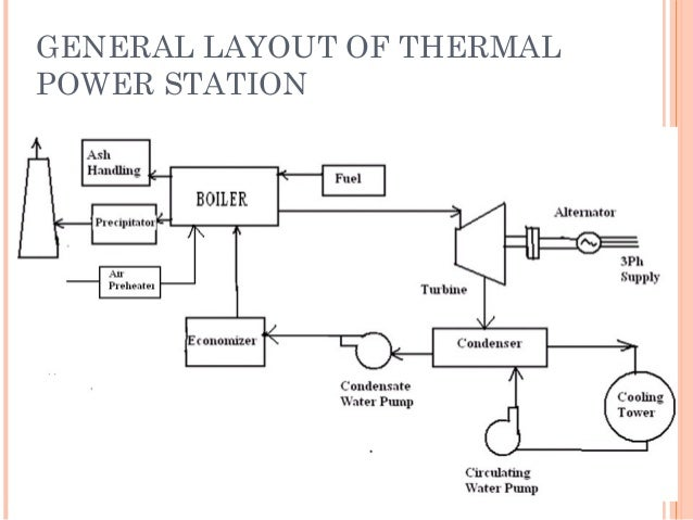 Thermal Power Generation Block Diagram - Auto Electrical Wiring ...