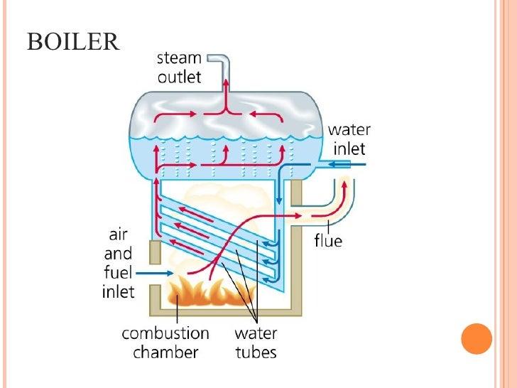 Thermal Power Plant Boiler Diagram - Wiring Diagram & Electricity ...