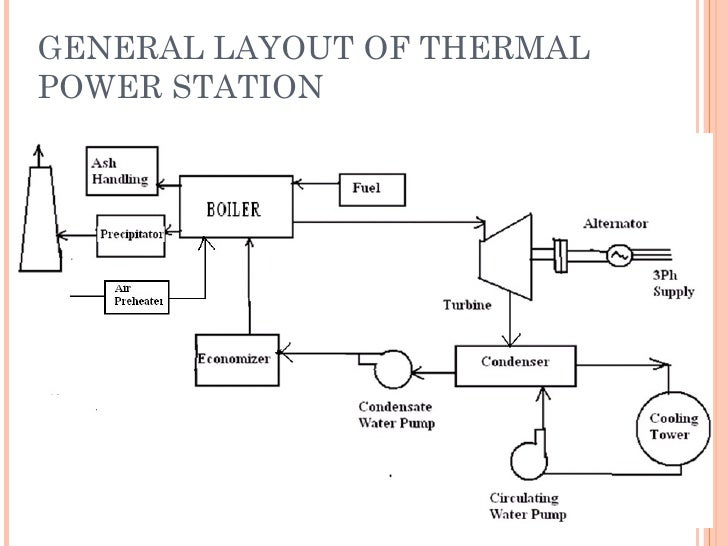 thermal power plant, wiring diagram
