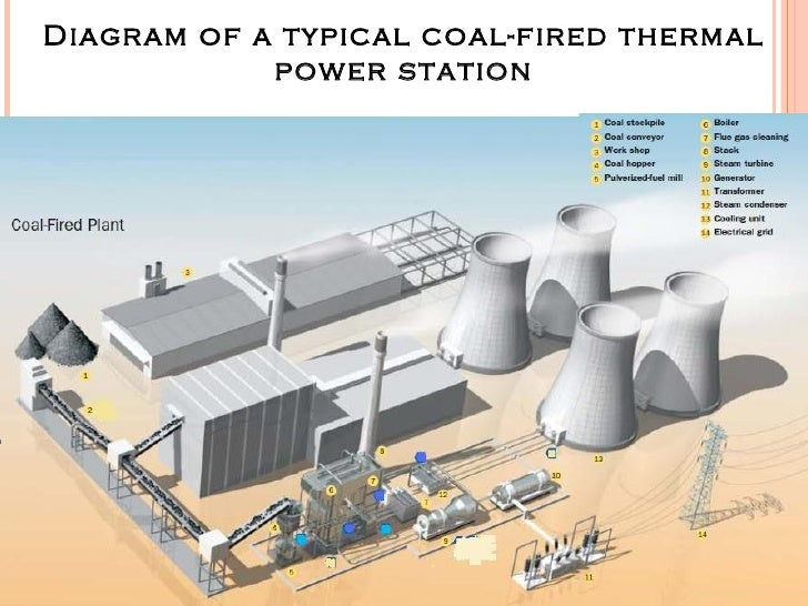 thermal power plantdiagram of a typical coal fired thermal power station