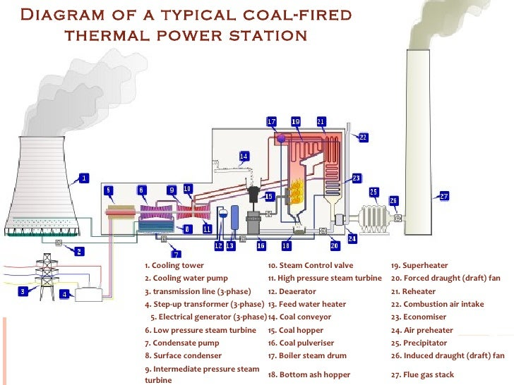 thermal power plant layout design wiring diagram