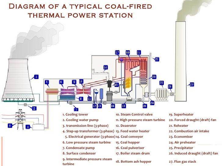 thermal power plant Coal Power Plant Clip Art