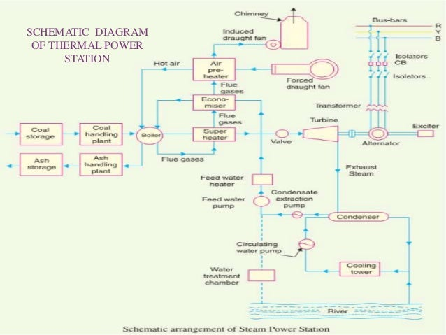 Thermal power plant Power Plant Transistors Circuit Diagram Power Plant to Home Turbine Generator Diagram on thermal power plant schematic diagram
