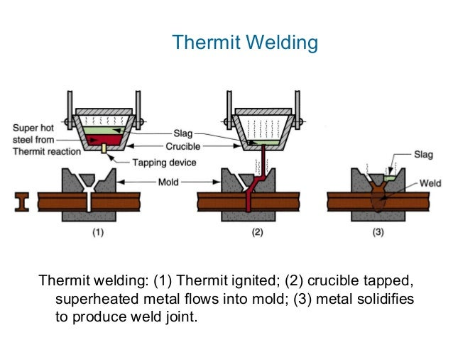 Thermit welding nmk