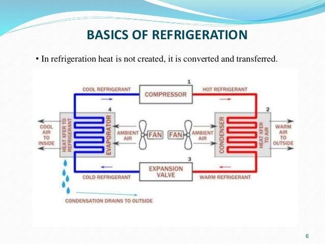 steven l garrett 6 basics of refrigeration