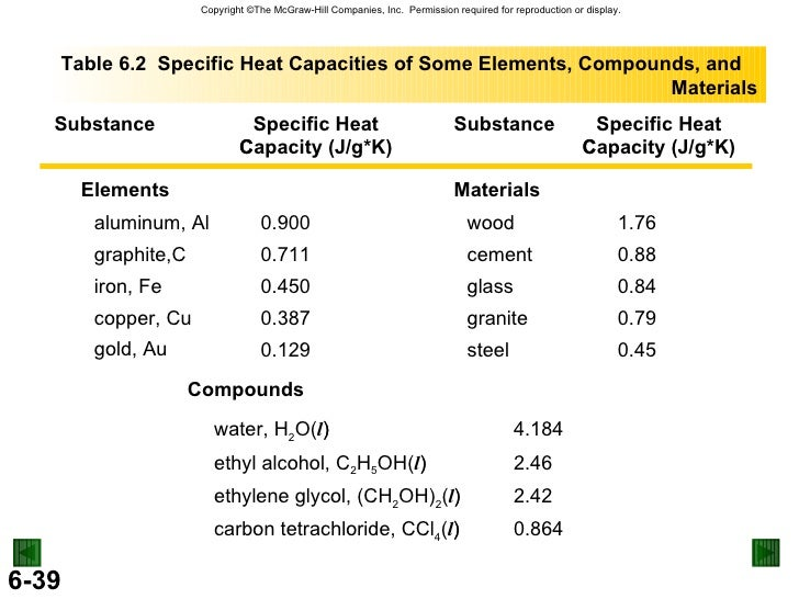 how to find molar heat capacity given specific heat