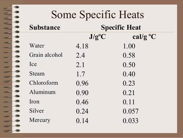 specific heat capacities of metals