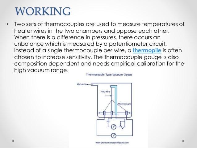 thermocouple gauge pirani gauge. Black Bedroom Furniture Sets. Home Design Ideas