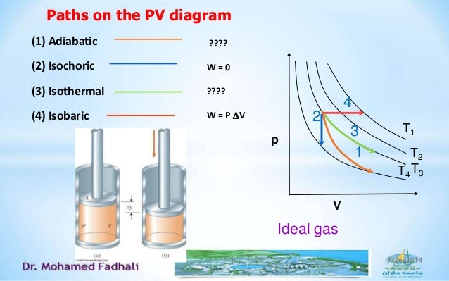 Pt diagram water image collections how to guide and refrence pt diagram isobaric image collections how to guide and ccuart Choice Image