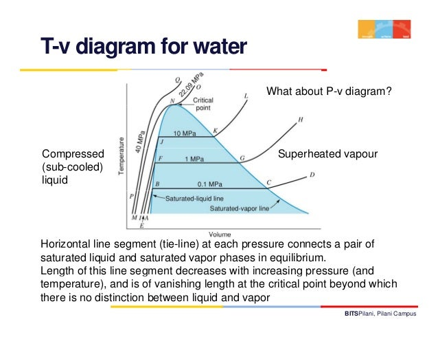Tv water diagram wiring diagrams schematics thermodynamics lecture 3 rh slideshare net at t v diagram for water for liquid diagram ccuart Choice Image