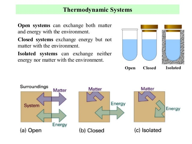 Thermodynamic Properties Of Real Systems