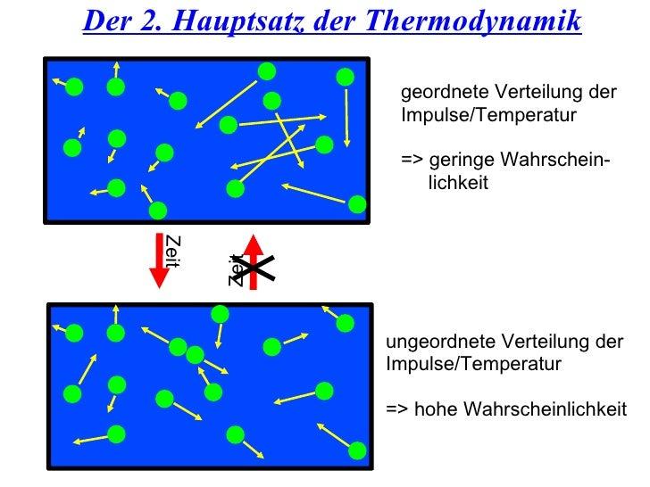 Der 2. Hauptsatz der Thermodynamik geordnete Verteilung der Impulse/Temperatur => geringe Wahrschein- lichkeit ungeordnete...