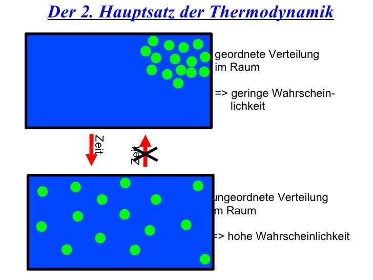 Der 2. Hauptsatz der Thermodynamik geordnete Verteilung  im Raum => geringe Wahrschein- lichkeit ungeordnete Verteilung  i...