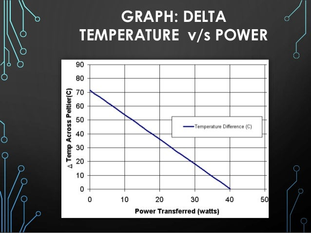 Thermo Electric Generator