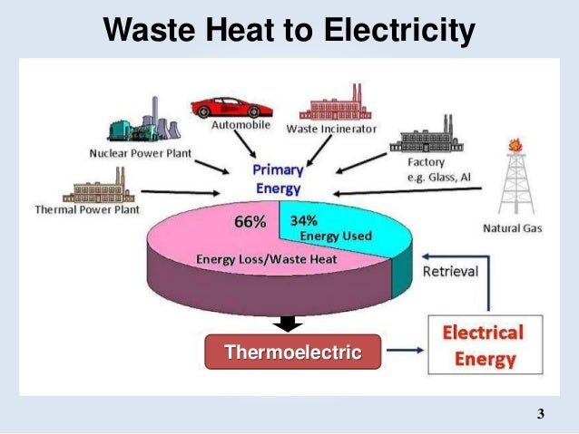 Thermoelectric materials & Applications