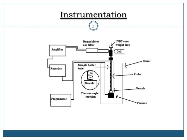 thermomechanical analysis tma instrumentation Provides both time- and frequency-domain mechanical analysis of materials a  moderate force load can be applied to the test specimen in various deformation.