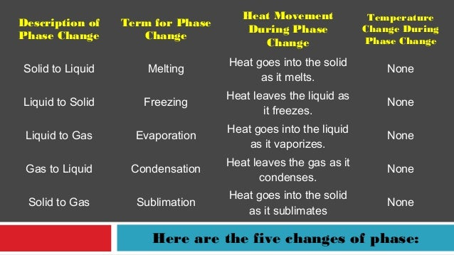 Change of Phase and Latent Heat