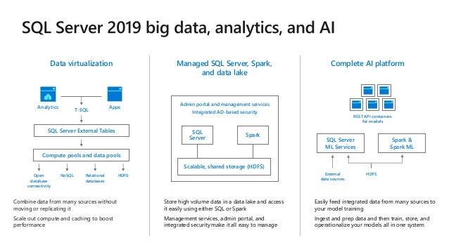 The Roadmap for SQL Server 2019