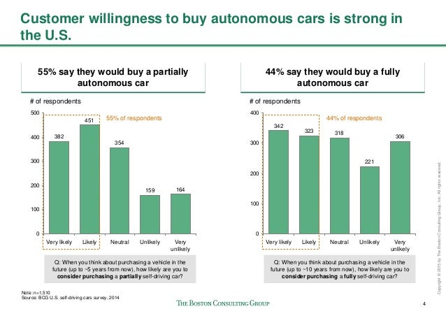 The Cost Of Self Driving Cars