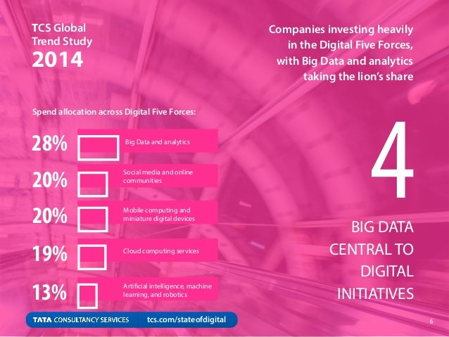 Companies investing heavily in the Digital Five Forces, with Big Data and analytics taking the lion's share 28% 20% 20% 19...