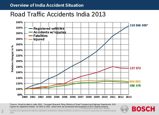 Robert Bosch accident research project India Slide 2
