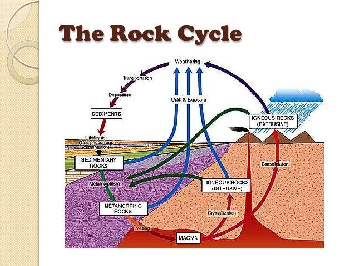 obsidian rock cycle