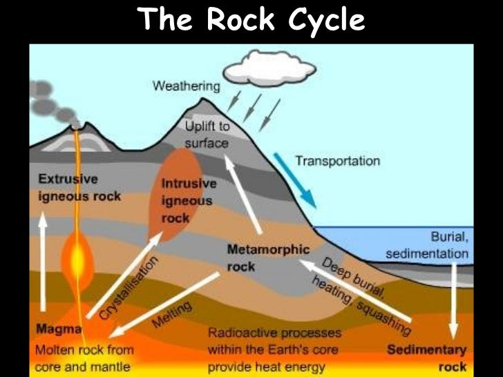 the rock cycle 10 rocks revision quiz ul li what