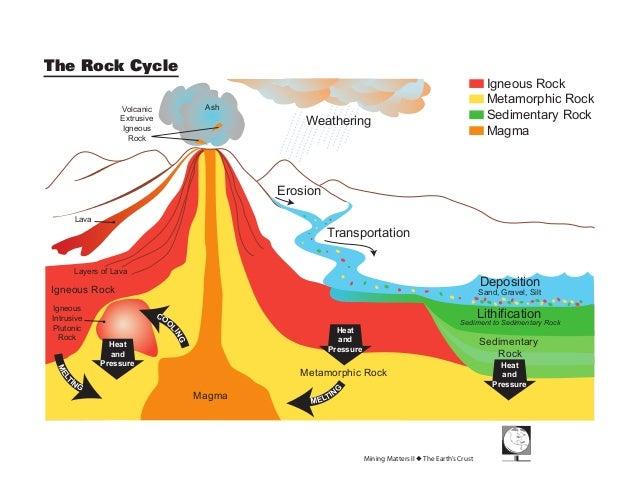 The Rock CycleMining Matters II ◆ The Earth's CrustIgneous RockMetamorphic RockSedimentary RockMagmaMagmaIgneous RockMELTI...