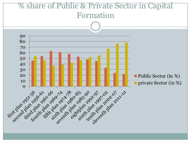 investment pattern of private sector employees in india Background over the past decade there is a trend of fast development in the private hospital sector in ethiopia this important component of the health care system has received policy attention and federal government is a promoter for private health care.