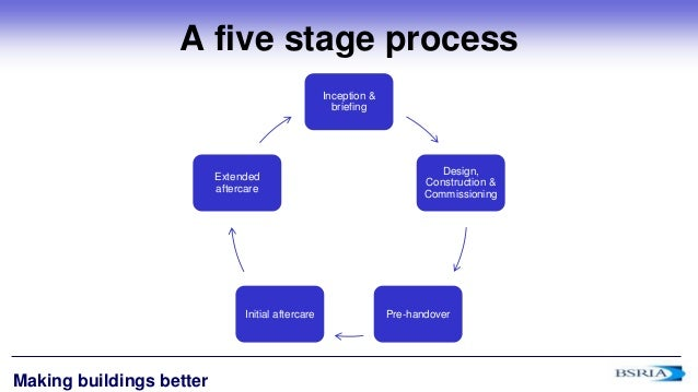 Building Design Project Phases