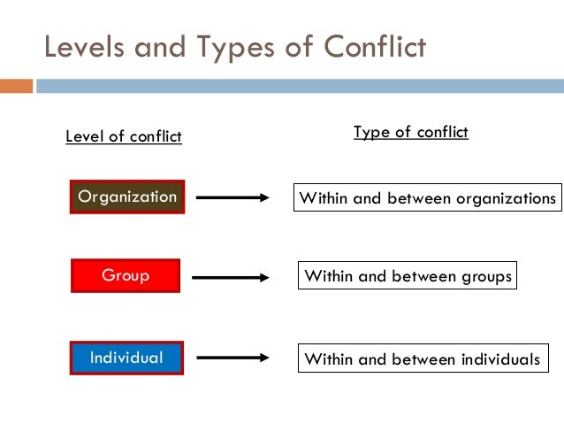 types of conflicts in organisations In such a setting the parties in an organization may have a conflict about   awareness of the various forms of conflict management that can be employed at .