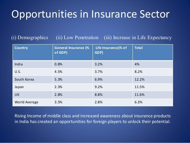 insurance sector in india To understand what fdi in insurance means, one must know what fdi actually means, what happens when a country's sector accepts investments from another country foreign direct investment (fdi) is a direct investment into production or business in a country by an individual or company of another .