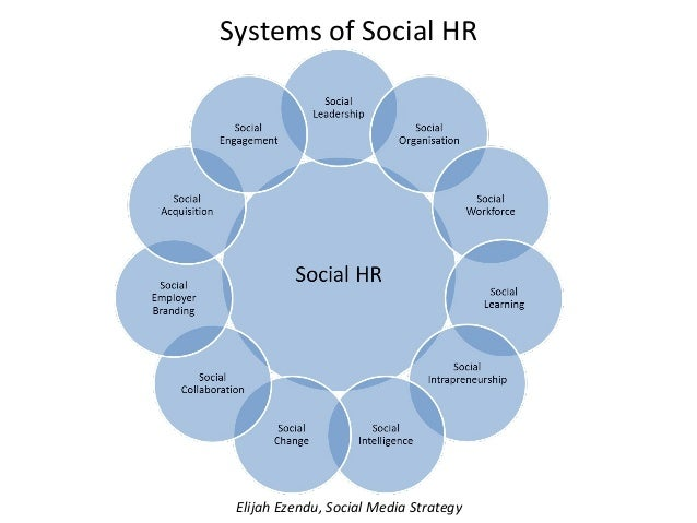 how social networking is changing hr Social media is changing recruiting and hiring before you jump in, take some  time to understand the legal parameters.